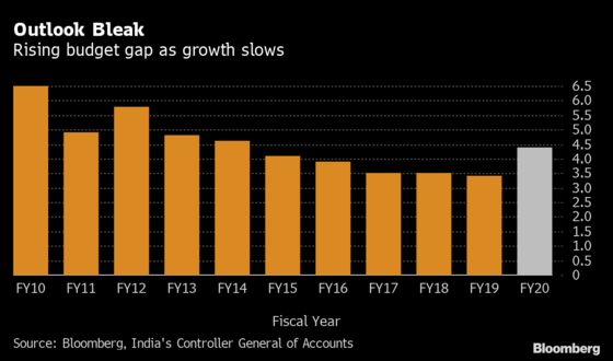 India's Budget Gap Breaches Estimate on Poor Tax Collection