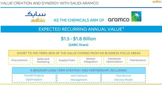 Saudi Chemical Giant Sabic Sees Vaccinations Boosting Income