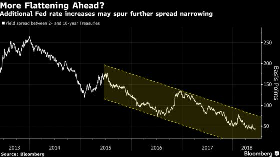 Bond Traders Brace for Major Moves in Aftermath of FOMC