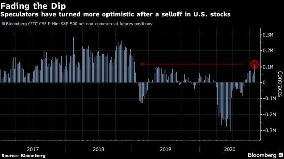 Speculators' Bullish U.S. Stock Bets Are Near Two-Year High