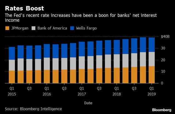 Banks Offer Hope for Trading Turnaround After Six-Month Slump