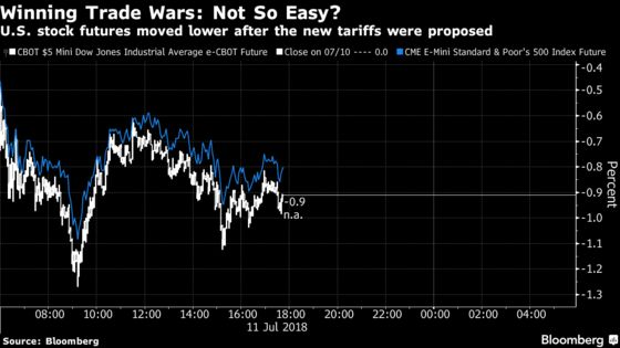 Here's How Markets Are Reacting to Trump's Latest Trade Salvo