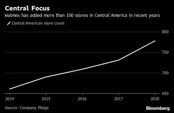 Amid Walmart's Worldwide Rebuild, Central America Retains Allure