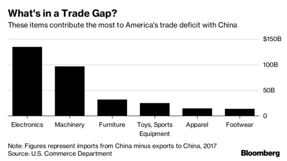 Risks to U.S. Economy Linger With Trade Truce Prolonging Uncertainty
