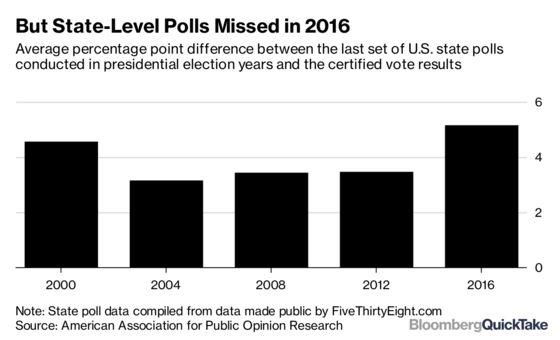 Perils of Polling