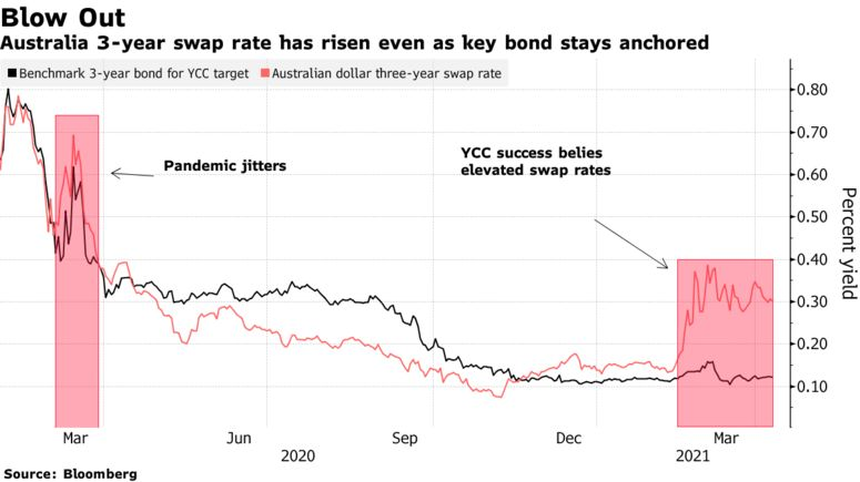 Australia 3-year swap rate has risen even as key bond stays anchored