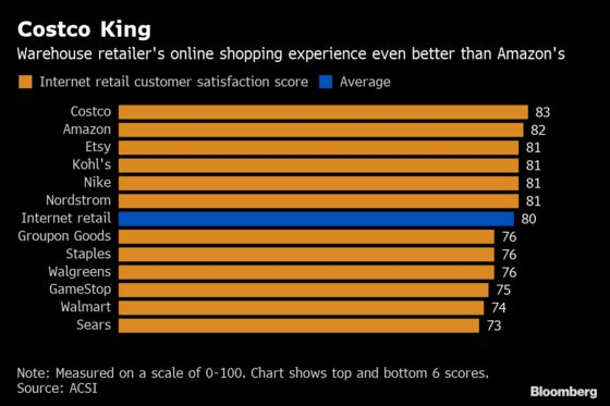Costco Emerges as Consumer Favorite While Amazon Love Wanes