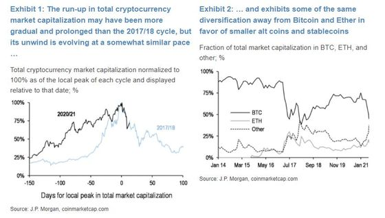 JPMorgan Compares the Recent Crypto Plunge to 2017