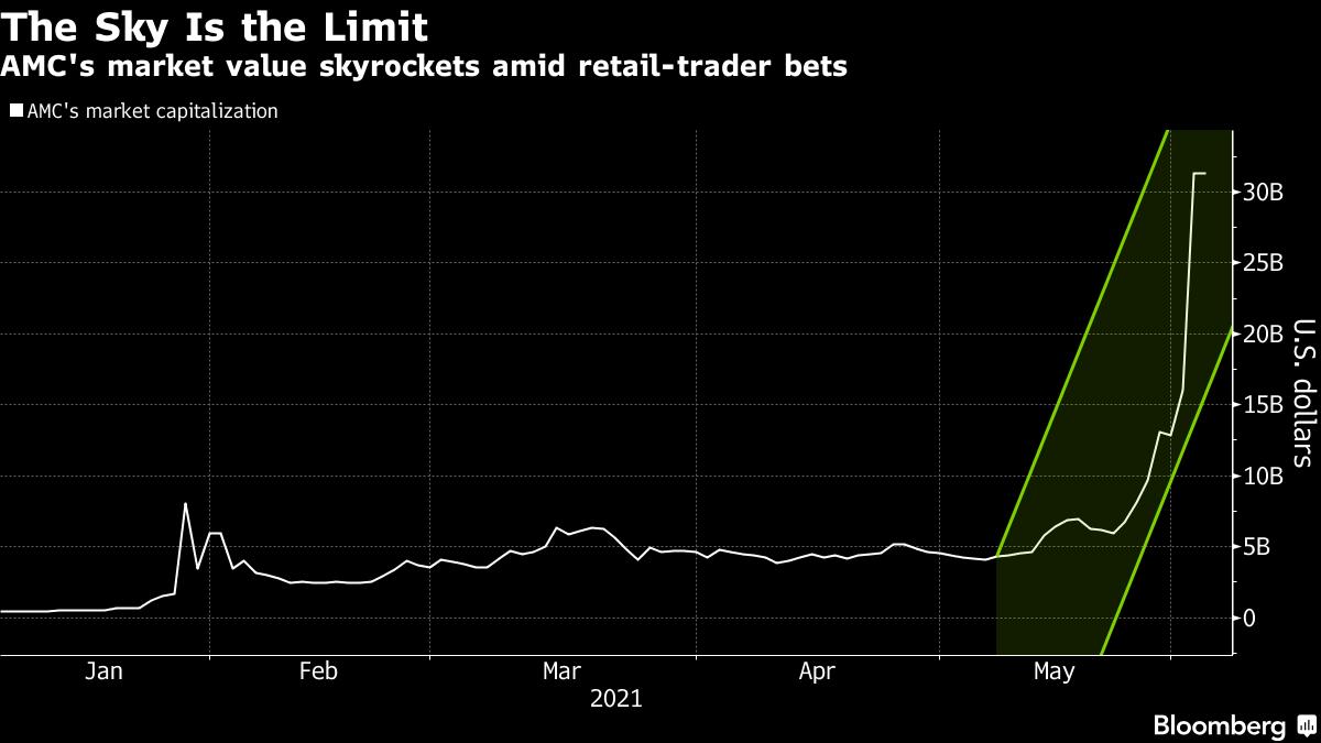Wartość rynkowa AMC gwałtownie rośnie wśród zakładów handlowców detalicznych