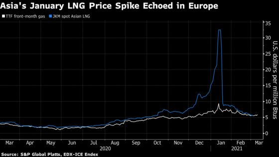 Asia Thirst for Natural Gas IsDisrupting Europe's Market