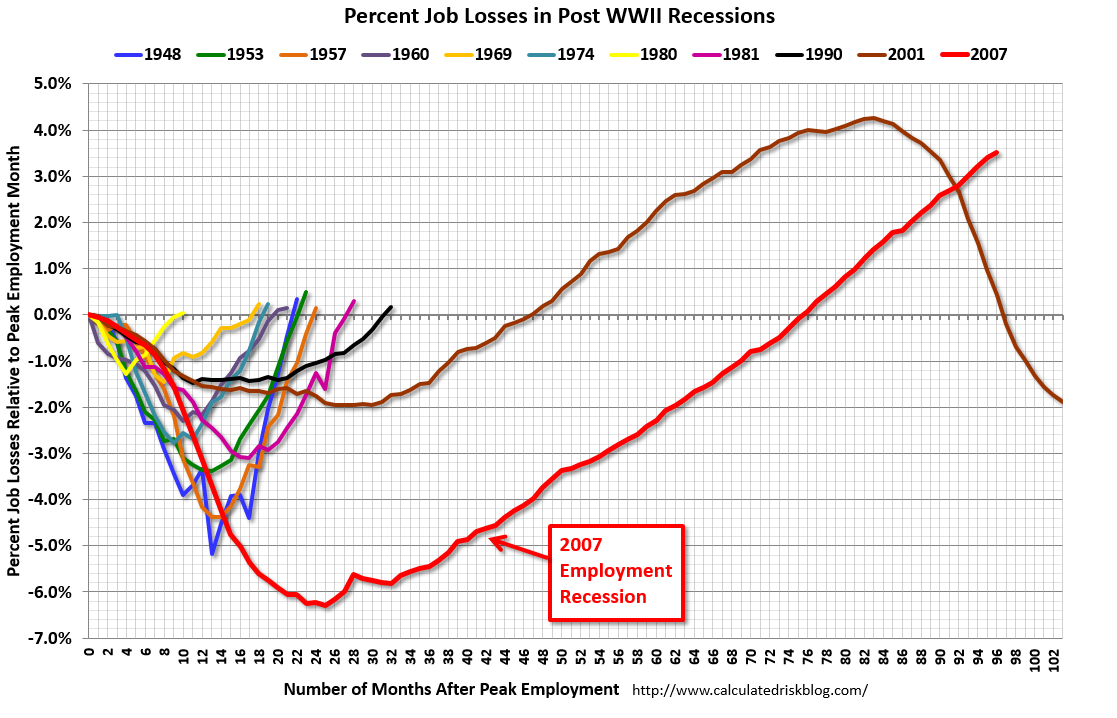 essay on economic recession essay economy americans still struggle  bouncing back from the great recession bloomberg view