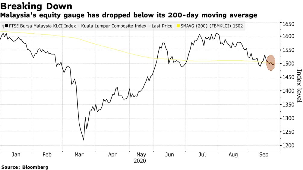 Malaysia's equity gauge has dropped below its 200-day moving average