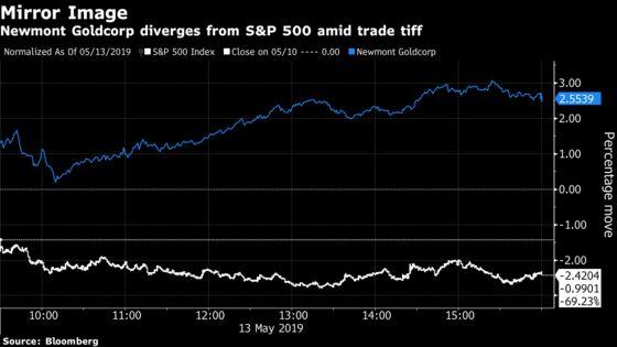 AsS&P 500 Stumbles, a Gold Miner Wins the Market