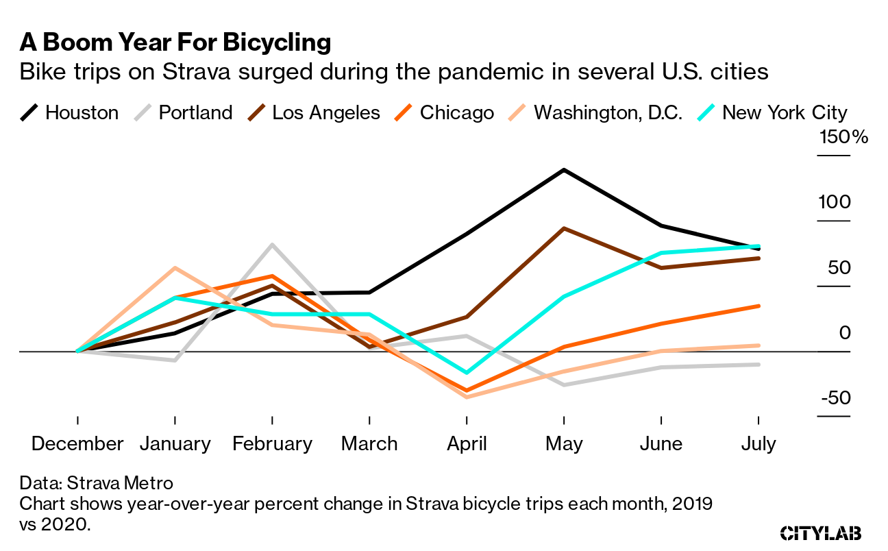 A Boom Year For Bicycling