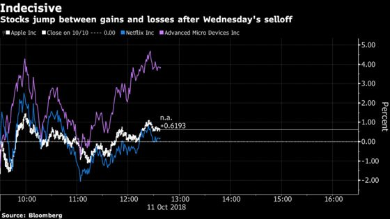 Mad Morning Sees Half Dozen S&P 500 Flips as Tech Gains, Fades