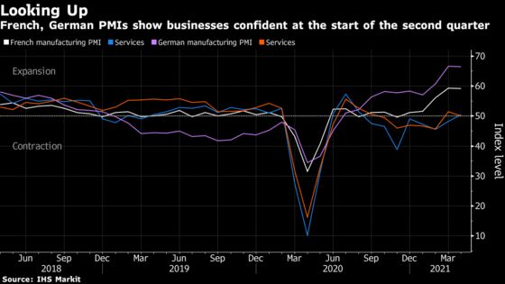 French Services Rebound, German Factories Face Supply Squeeze