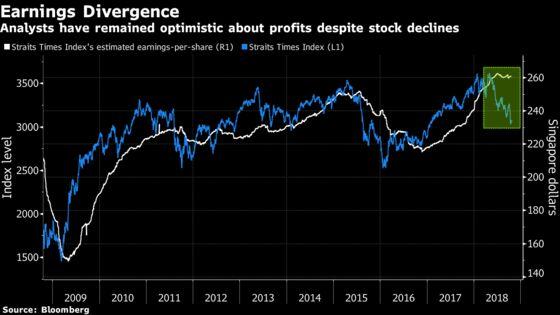 Singapore Stocks on Bulls' Shopping List