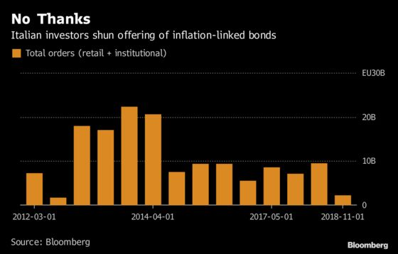Italy's Weak Bond Sale Is Followed by Another Debt-Market Rally