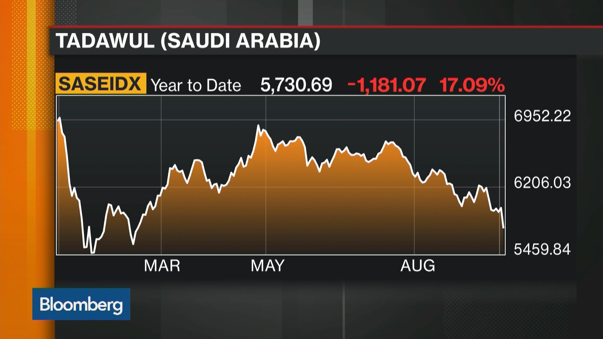 what caused the drop in saudi stocks � bloomberg