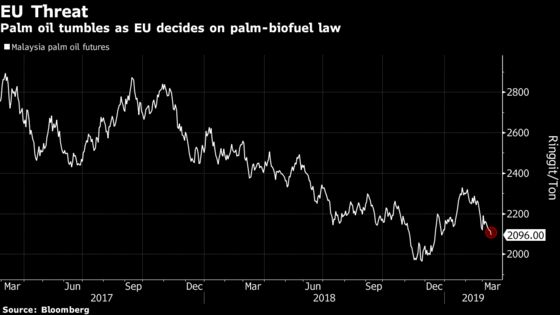 EU Sets Limits on Palm Oil in Biofuels as Trade War Looms