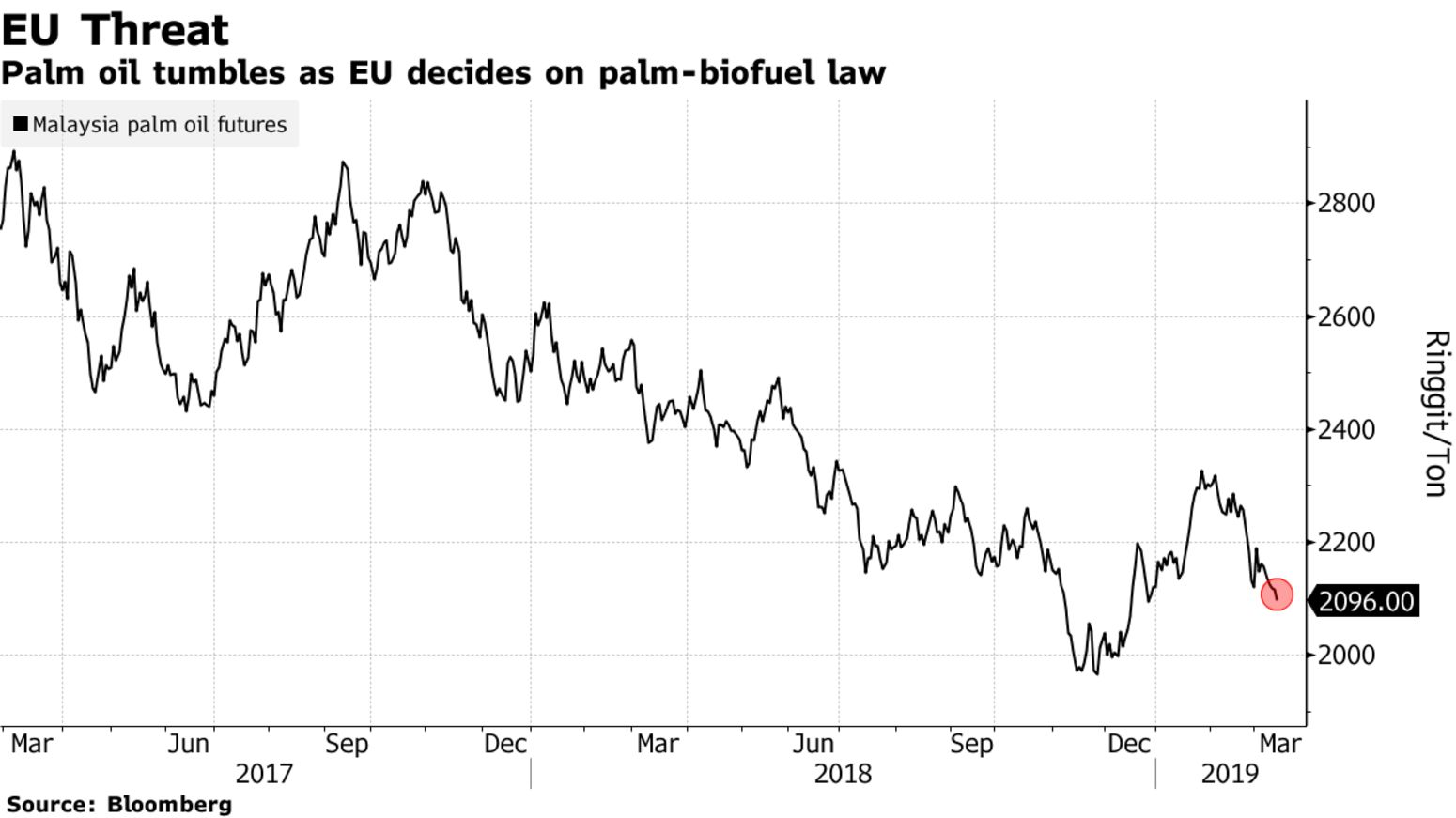 Palm oil tumbles as EU decides on palm-biofuel law