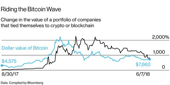 The Stock Pop From a Crypto Rebrand Doesn't Last