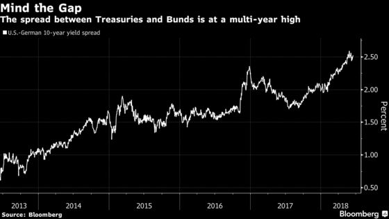 $134 Billion Investor Has Fix for Bond Market's Biggest Risk
