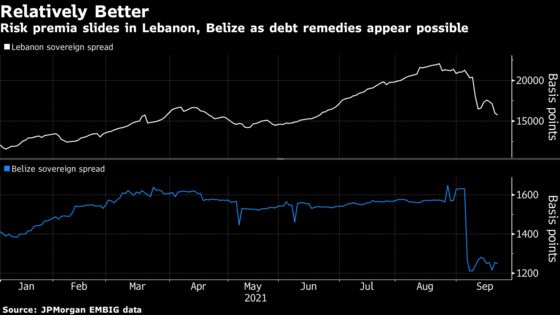 World's Best Bond Returns Emerge From Long-Distressed Markets