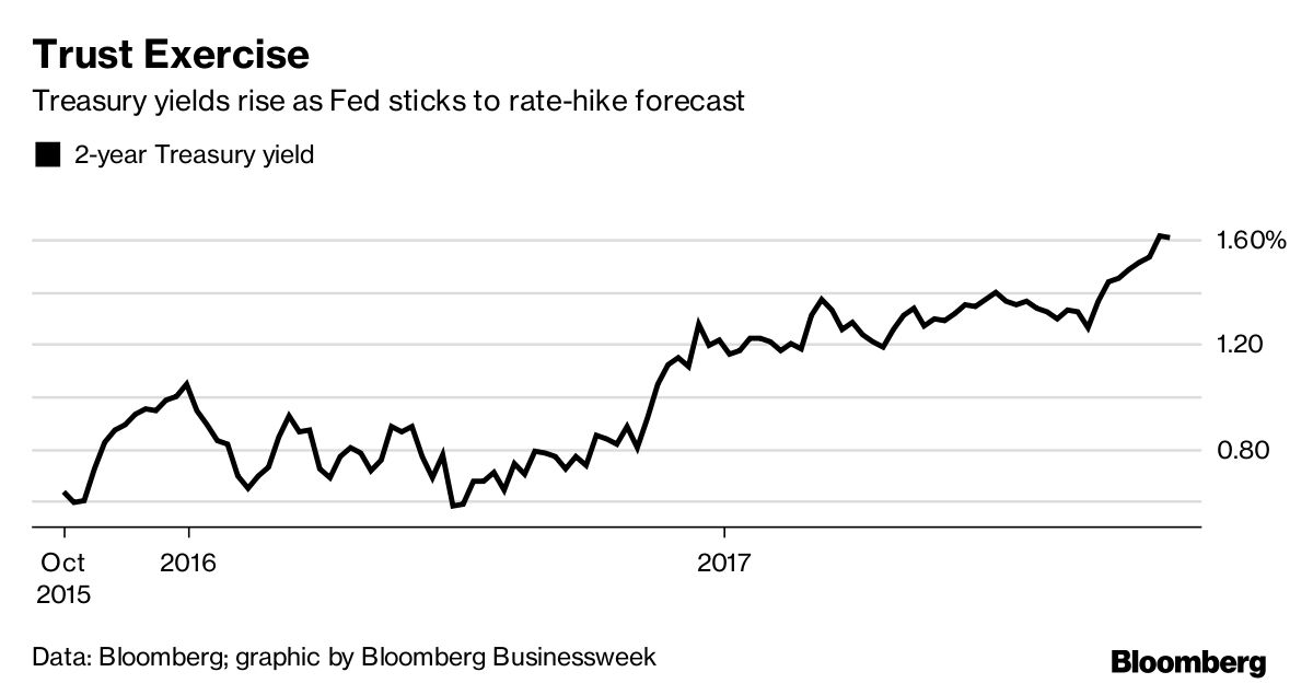In the Fed They Trust