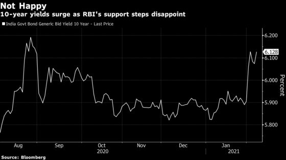 RBI Rejects Bids for Benchmark Bond in India as Yields Surge
