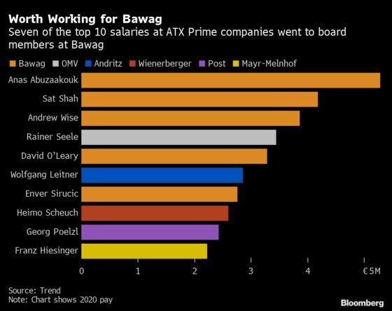 Bawag Bankers Top Austria Pay Ranking Despite Waiving Bonuses