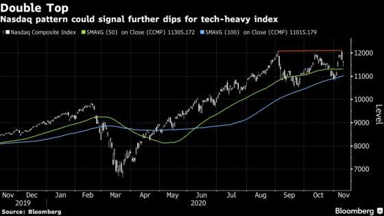 Tech Stocks Lead Market Declines After Big Rally: Markets Wrap