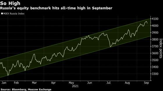 Russia's Markets Are Booming Despite Putin's Political Crackdown