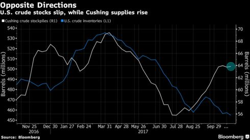 Oil Little Changed as Storage Drawdown Fails to Impress Traders ...