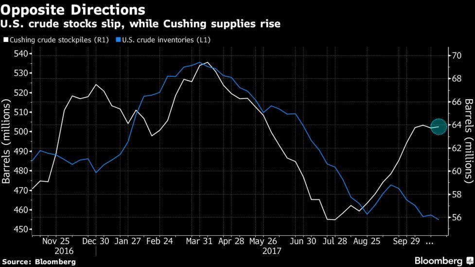 Oil Little Changed as Storage Drawdown Fails to Impress