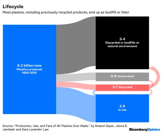 Stemming the Tide of Plastic Pollution