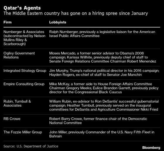 Qatar Adds U.S. Lobbying Muscle After Saudi Rift, Trump Snub