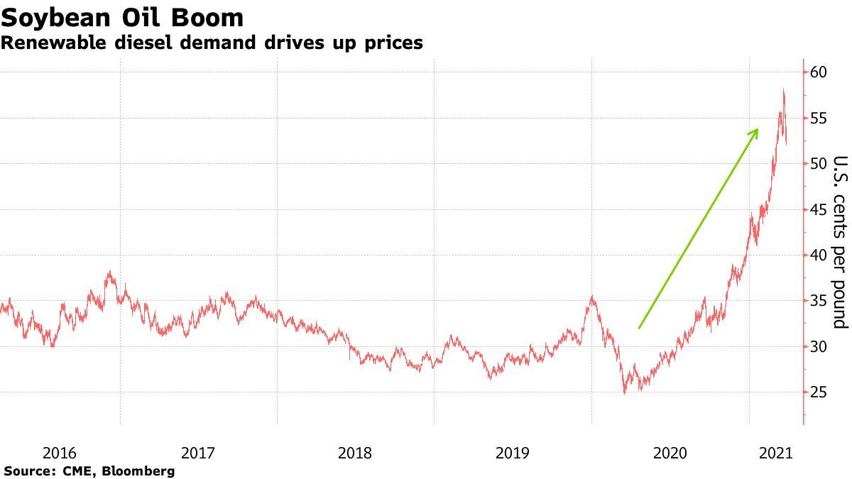 Renewable diesel demand drives up prices