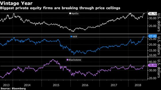 Biggest Private Equity Firms' Stocks Are Starting to Break Out