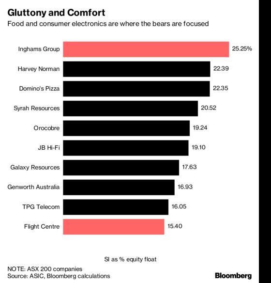 The Key Charts You Need for Australia's Earnings Season