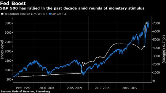 Stocks Show Jerome Powell Is Still Wall Street's Head of State
