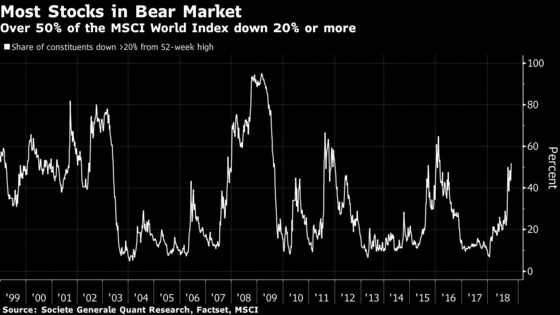 A Bear Market Is Already Here for Most Major Global Stocks