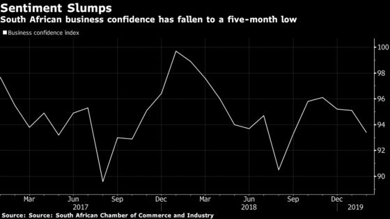 South African Business Confidence Declines to Five-Month Low