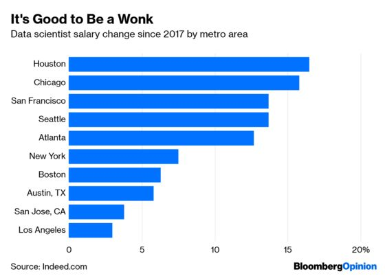 American Employers Are Hung Up on Hiring Ph.D.s