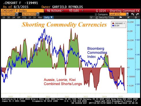 Shorting Commodity Currencies