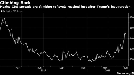 Mexico's Credit Risk Is the Highest Since Trump's Inauguration