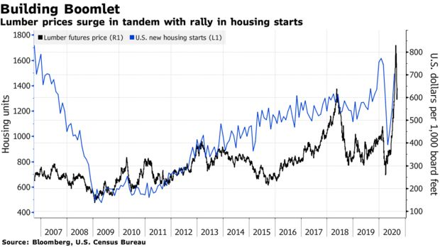 Lumber prices surge in tandem with rally in housing starts