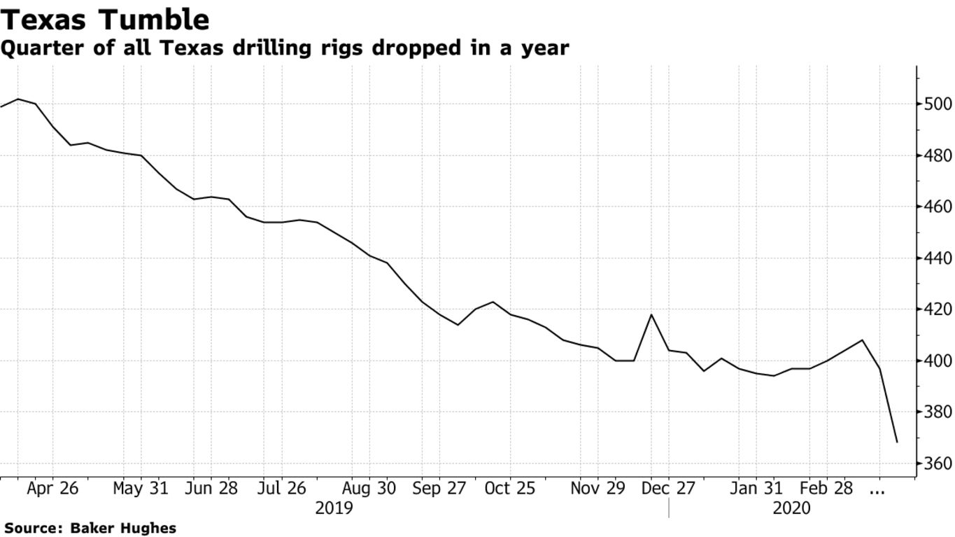 Quarter of all Texas drilling rigs dropped in a year