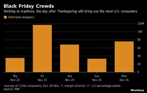 Black Friday Will Be Busiest of Five-Day Shopping Weekend