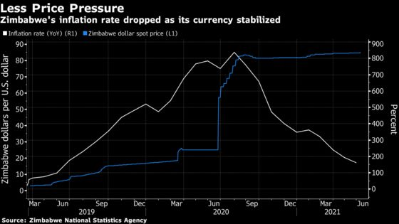 Surge in Remittances Boosts Zimbabwe Economy, Central Bank Says